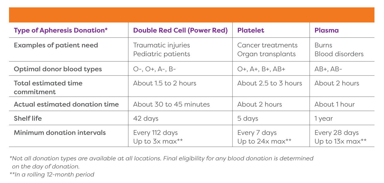 Double Red Cell (Power Red) Donations are used for traumatic injuries and pediatric patients in which the optimal donor blood types are O-, O+, A- and B- and the total estimated time commitment is about 1.5 to 2 hours and the actual estimated donation time is about 30-45 minutes and the shelf life is 42 days and the minimum donation interval are every 112 days and up to 3x max per year; Platelet donations are used for cancer treatments and organ transplants, optimal donor types are O+, A+, B+ and AB+, the total estimated time commitment is about 2.5 to 3 hours, the actual estimated donation time is about 2 hours, the shelf life is 5 days and the minimum donation intervals are every 7 days and up to 24x max per year; Plasma Donations are used for burns and blood disorders, the optimal donor types are AB+ and AB-, the total estimated time commitment is about 2 hours, the actual estimated donation time is about an hour, the shelf life is 1 year, and the minimum donation intervals are every 28 days and up to 13x max per year. Not all donation types are available at all locations. Final eligibility for any blood donation is determined on the day of donation.